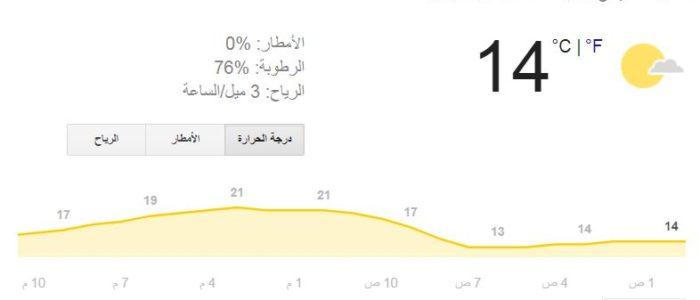 انخفاض درجات الحرارة اليوم الخميس في القاهرة وأمطار في الأسكندرية وكفرالشيخ