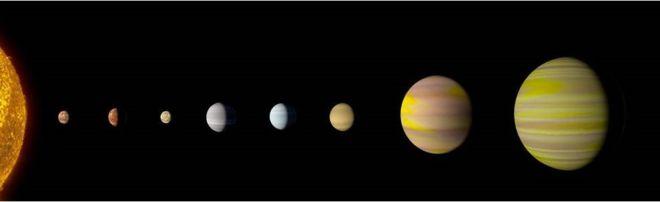 اكتشاف عالم جديد في الفضاء يشبه نظامنا الشمسي وكواكب تشبه الأرض