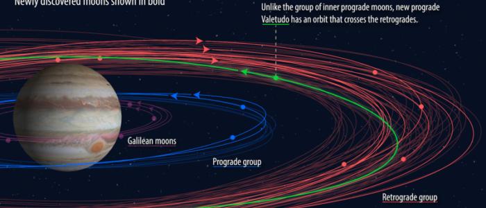 المشتري يفوق الأرض في عدد الأقمار ليكونوا 79 قمراً بعد اكتشاف جديد لـ10 أقمار