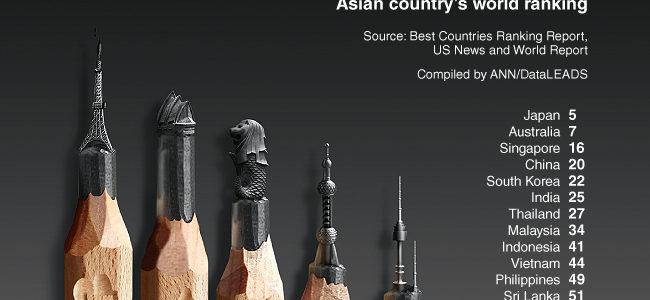 اليابان افضل البلدان في آسيا والخامسة علي مستوي العالم